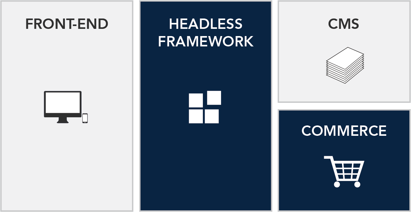 Spark::red Headless Acceleration Framework - Headless CMS Implementation